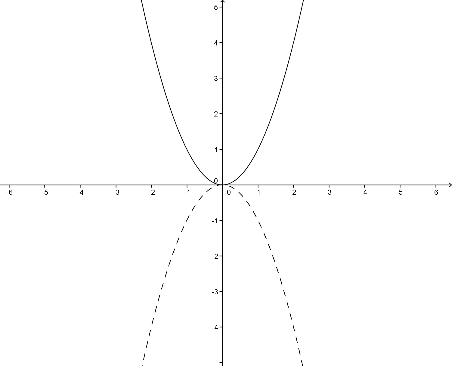 Graphs with a right Yaxis